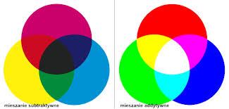 synteza barw